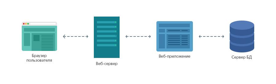 Создание сервера и php сайта создание сайтов в туймазах